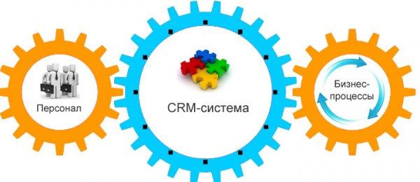Все плюсы CRM систем для бизнеса