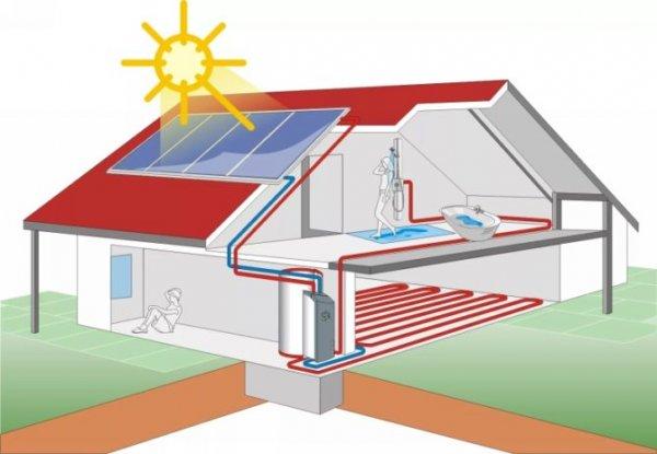 Новые технологии в сфере отопления дома солнечным светом