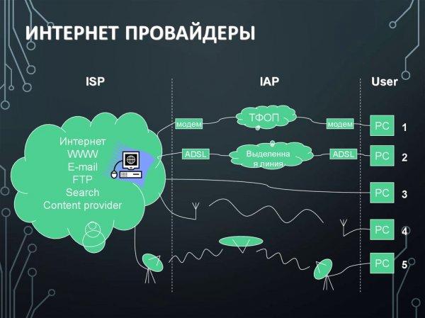 Основные правила выбора интернет-провайдера